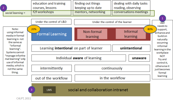 informallearning