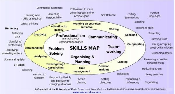 Skills-Map